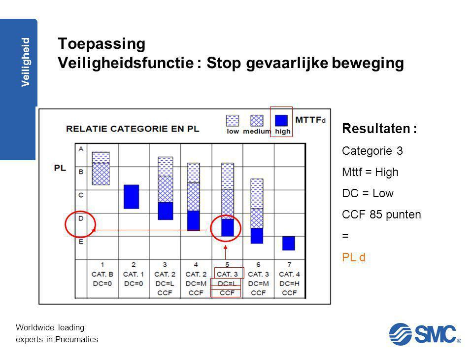 Worldwide leading experts in Pneumatics Veiligheid Toepassing Veiligheidsfunctie : Stop gevaarlijke beweging Resultaten : Categorie 3 Mttf = High DC =