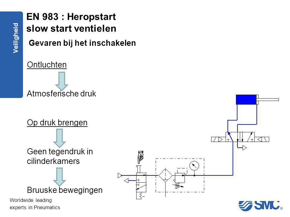 Worldwide leading experts in Pneumatics Veiligheid Ontluchten Atmosferische druk Op druk brengen Geen tegendruk in cilinderkamers Bruuske bewegingen E