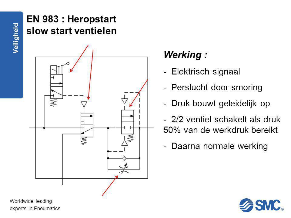 Worldwide leading experts in Pneumatics Veiligheid Werking : - Elektrisch signaal - Perslucht door smoring - Druk bouwt geleidelijk op - 2/2 ventiel s