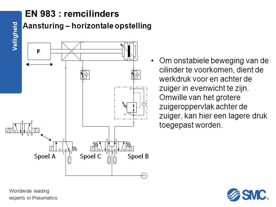 Worldwide leading experts in Pneumatics Veiligheid Aansturing – horizontale opstelling Om onstabiele beweging van de cilinder te voorkomen, dient de w