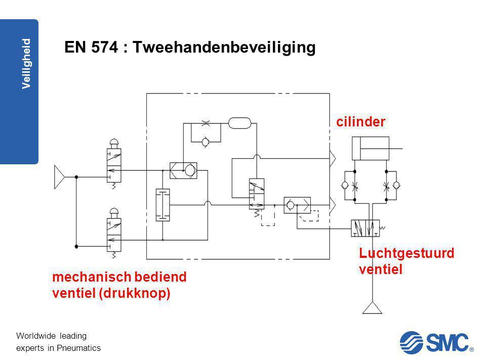 Worldwide leading experts in Pneumatics Veiligheid Luchtgestuurd ventiel cilinder mechanisch bediend ventiel (drukknop) EN 574 : Tweehandenbeveiliging