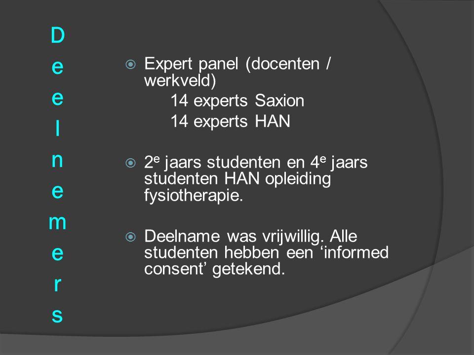  Expert panel (docenten / werkveld) 14 experts Saxion 14 experts HAN  2 e jaars studenten en 4 e jaars studenten HAN opleiding fysiotherapie.