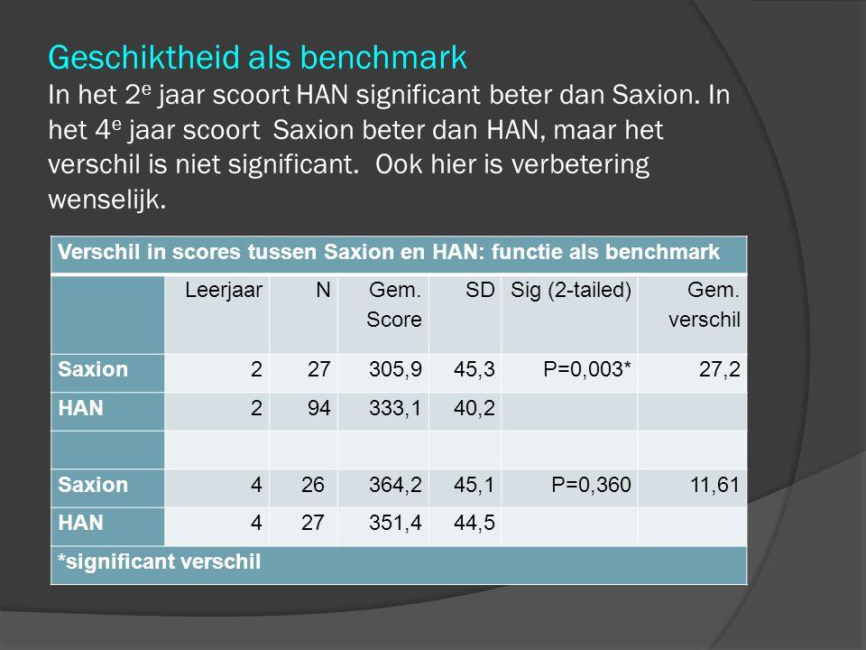 Geschiktheid als benchmark In het 2 e jaar scoort HAN significant beter dan Saxion.