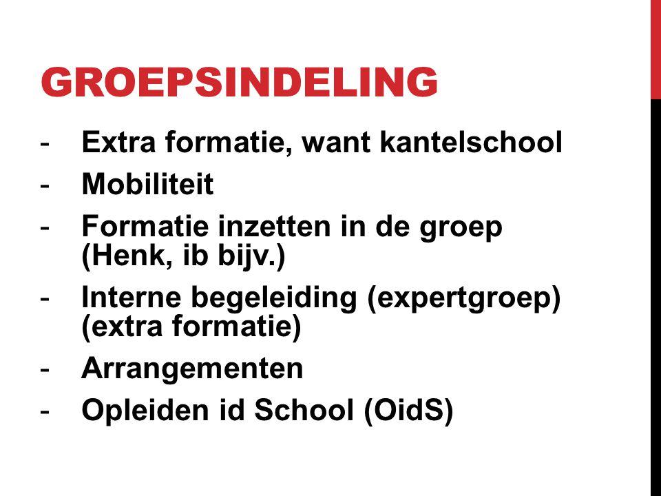 GROEPSINDELING -Extra formatie, want kantelschool -Mobiliteit -Formatie inzetten in de groep (Henk, ib bijv.) -Interne begeleiding (expertgroep) (extra formatie) -Arrangementen -Opleiden id School (OidS)