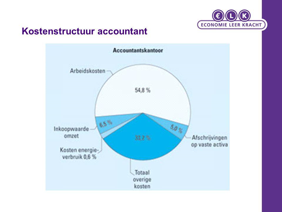 Kostenstructuur accountant