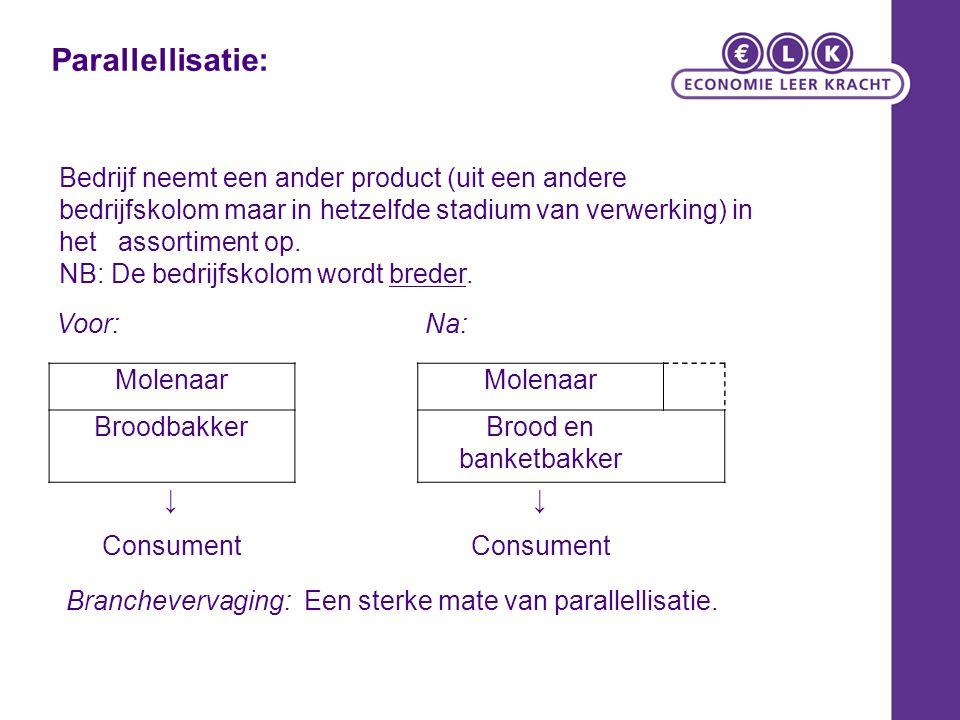 Voor:Na: Molenaar BroodbakkerBrood en banketbakker ↓↓ Consument Branchevervaging: Een sterke mate van parallellisatie. Bedrijf neemt een ander product