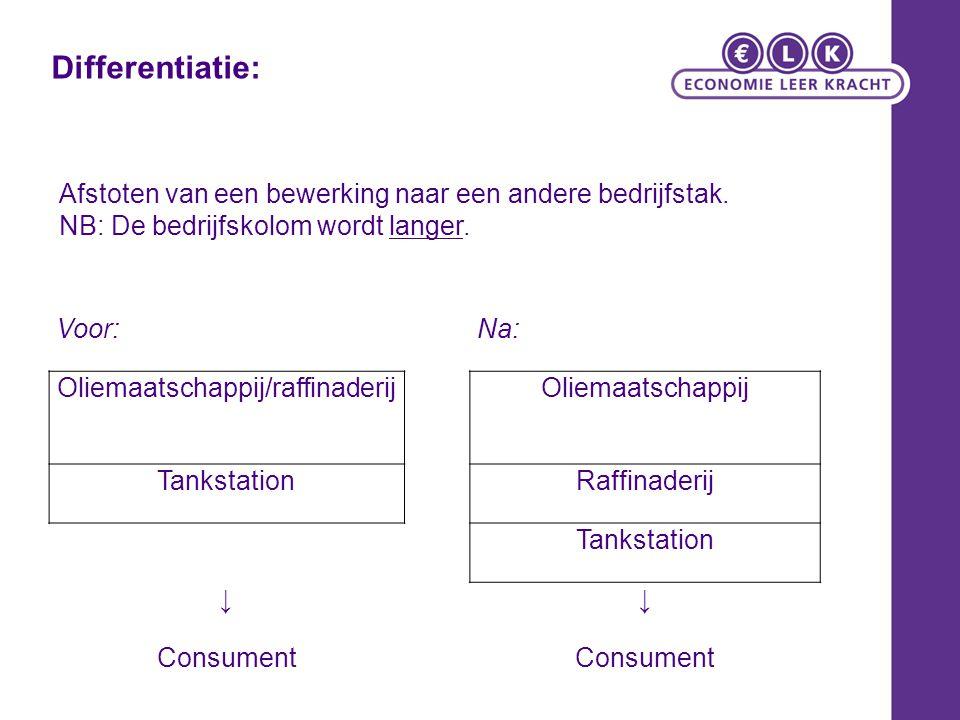 Voor:Na: Oliemaatschappij/raffinaderijOliemaatschappij TankstationRaffinaderij Tankstation ↓↓ Consument Afstoten van een bewerking naar een andere bed