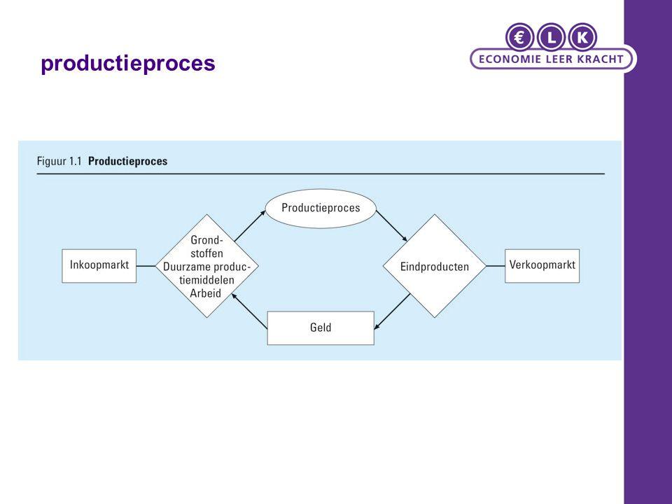 productieproces