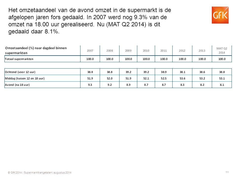 11 © GfK 2014 | Supermarktkengetallen | augustus 2014 Het omzetaandeel van de avond omzet in de supermarkt is de afgelopen jaren fors gedaald. In 2007