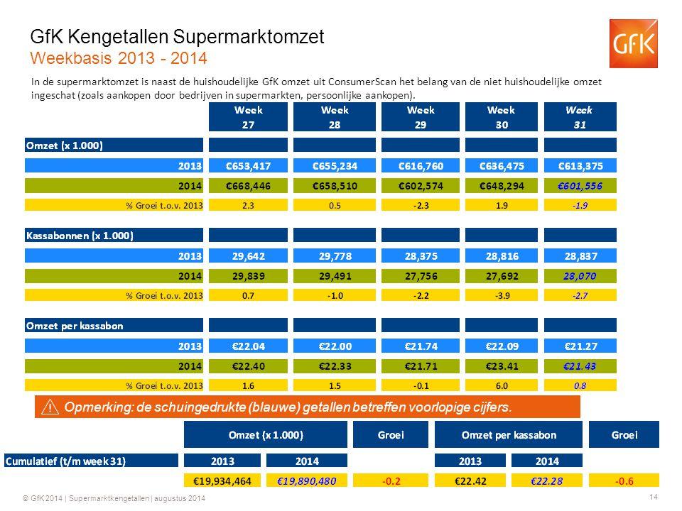 14 © GfK 2014 | Supermarktkengetallen | augustus 2014 GfK Kengetallen Supermarktomzet Weekbasis 2013 - 2014 In de supermarktomzet is naast de huishoudelijke GfK omzet uit ConsumerScan het belang van de niet huishoudelijke omzet ingeschat (zoals aankopen door bedrijven in supermarkten, persoonlijke aankopen).