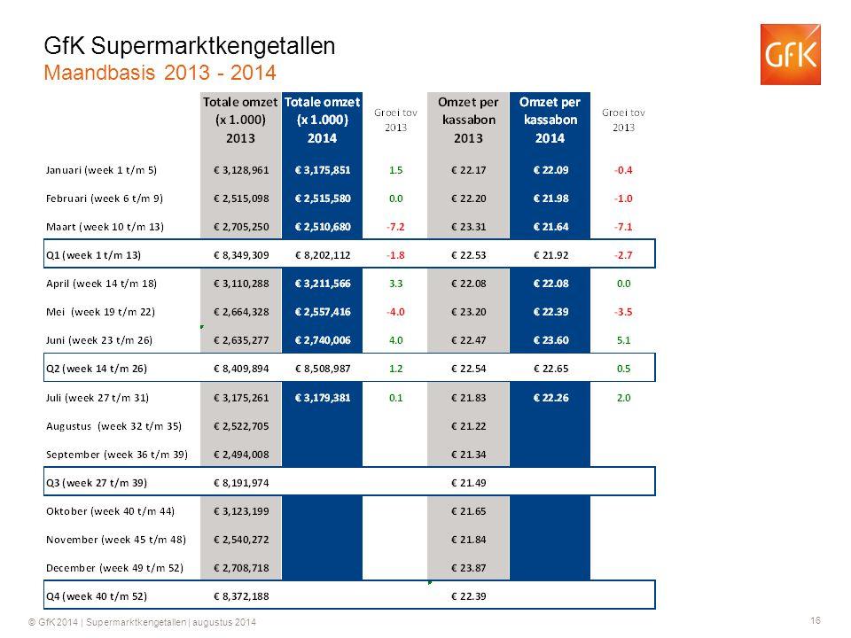 16 © GfK 2014 | Supermarktkengetallen | augustus 2014 GfK Supermarktkengetallen Maandbasis 2013 - 2014
