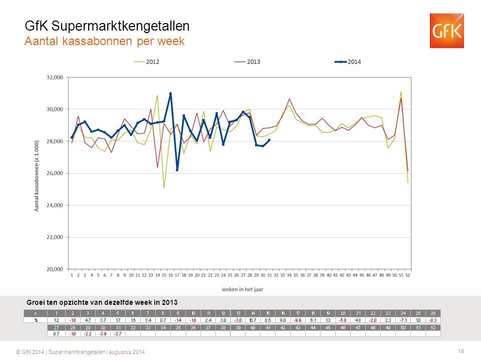 18 © GfK 2014 | Supermarktkengetallen | augustus 2014 Groei ten opzichte van dezelfde week in 2013 GfK Supermarktkengetallen Aantal kassabonnen per we
