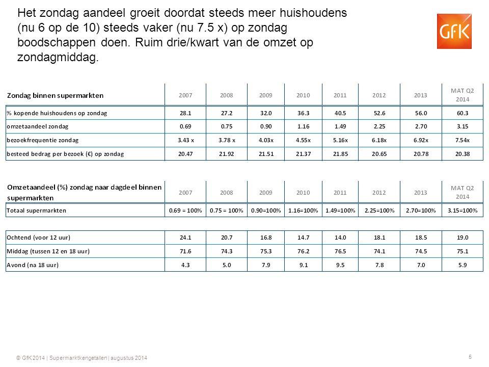 5 © GfK 2014 | Supermarktkengetallen | augustus 2014 Het zondag aandeel groeit doordat steeds meer huishoudens (nu 6 op de 10) steeds vaker (nu 7.5 x) op zondag boodschappen doen.