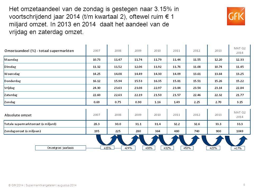 17 © GfK 2014 | Supermarktkengetallen | augustus 2014 Groei ten opzichte van dezelfde week in 2013 GfK Supermarktkengetallen Omzet per week (totaal assortiment)