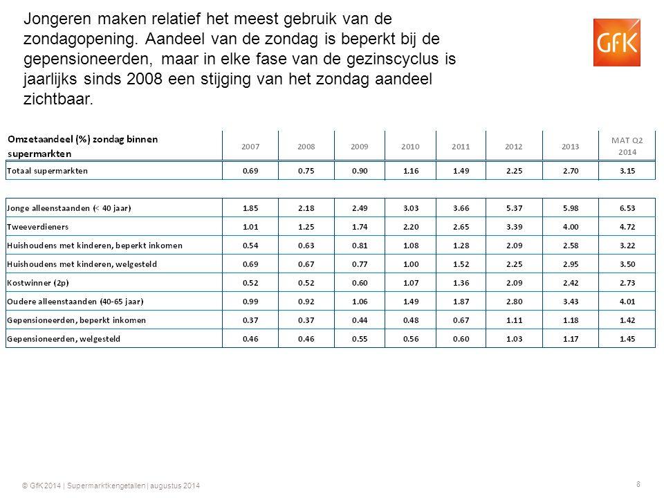 8 © GfK 2014 | Supermarktkengetallen | augustus 2014 Jongeren maken relatief het meest gebruik van de zondagopening. Aandeel van de zondag is beperkt