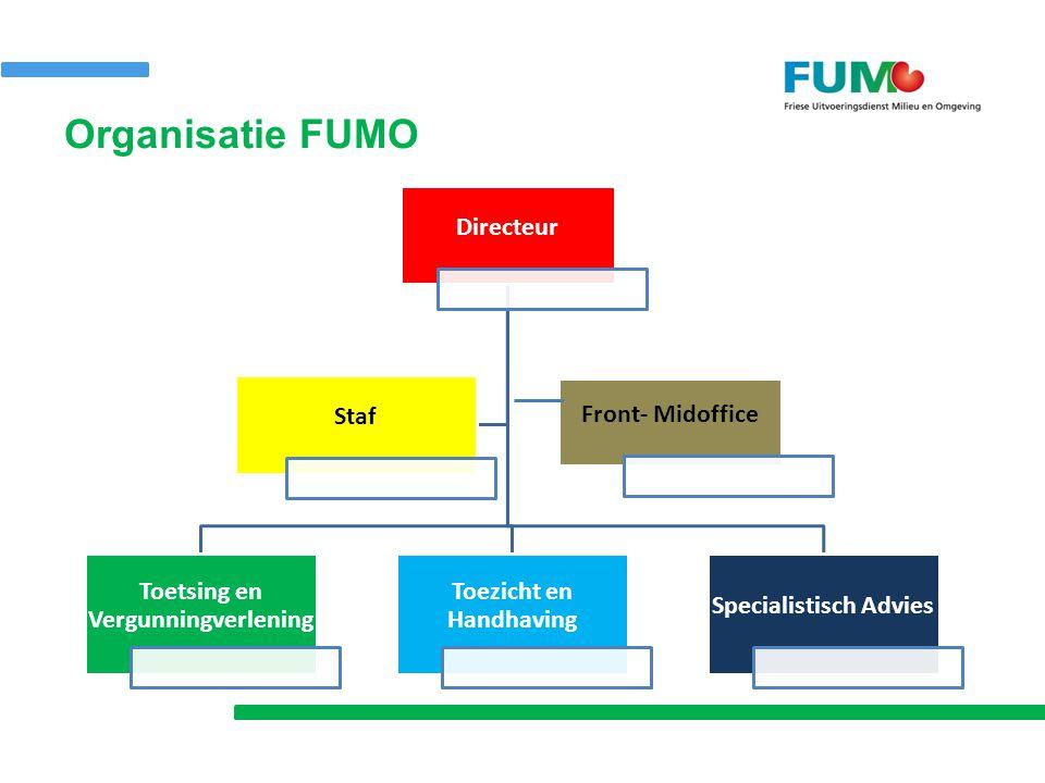 Organisatie FUMO Directeur Toetsing en Vergunningverleni ng Toezicht en Handhaving Specialistisch Advies Staf Front- Midoffice