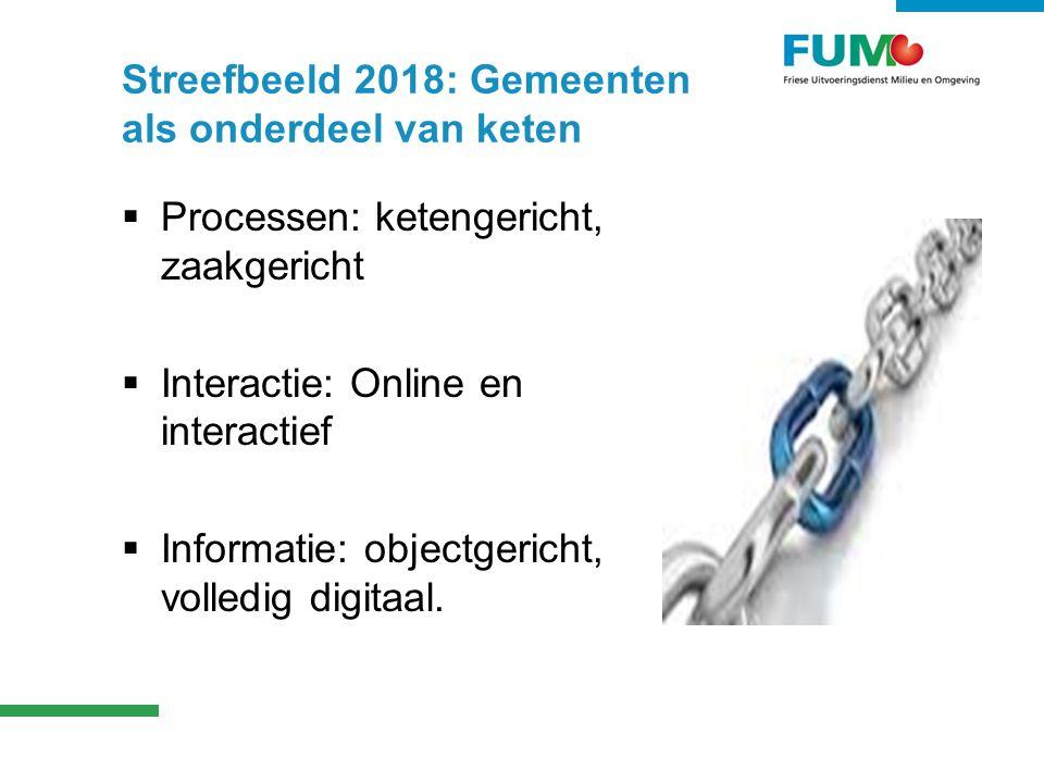 Streefbeeld 2018: Gemeenten als onderdeel van keten  Processen: ketengericht, zaakgericht  Interactie: Online en interactief  Informatie: objectgericht, volledig digitaal.