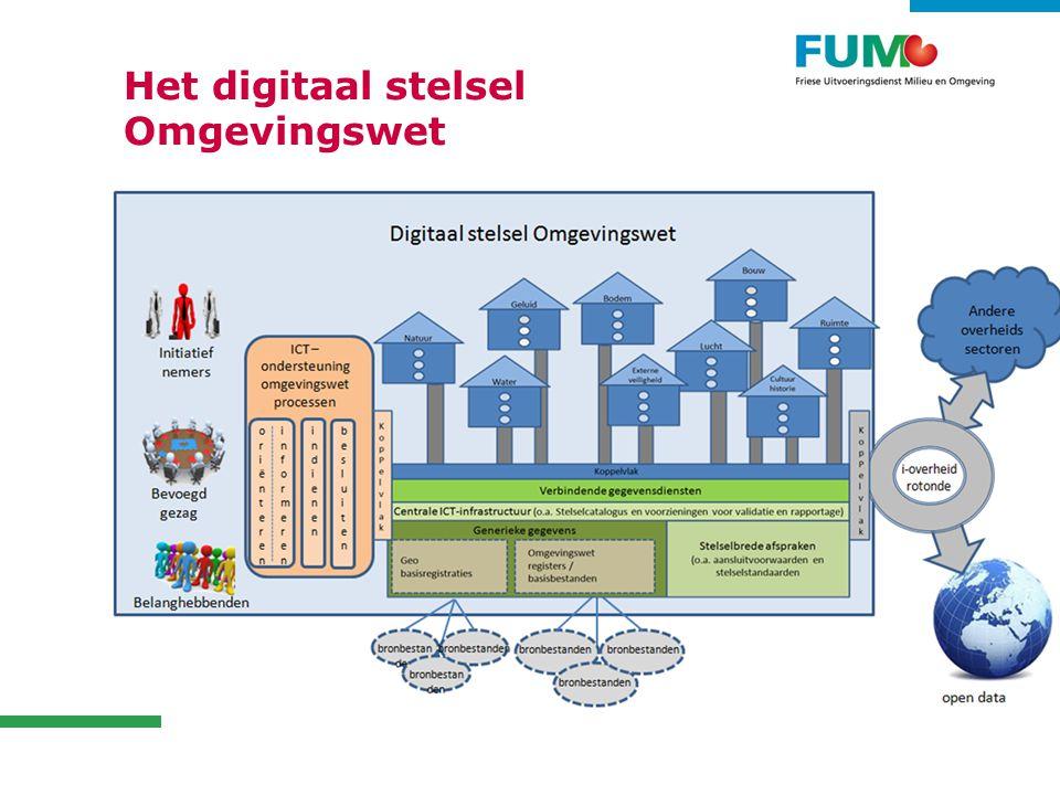 Het digitaal stelsel Omgevingswet