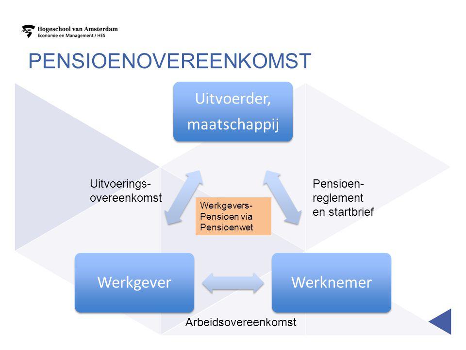 PENSIOENOVEREENKOMST Uitvoerder, maatschappij WerknemerWerkgever Werkgevers- Pensioen via Pensioenwet Arbeidsovereenkomst Uitvoerings- overeenkomst Pe