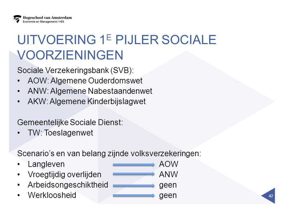 UITVOERING 1 E PIJLER SOCIALE VOORZIENINGEN Sociale Verzekeringsbank (SVB): AOW: Algemene Ouderdomswet ANW: Algemene Nabestaandenwet AKW: Algemene Kin