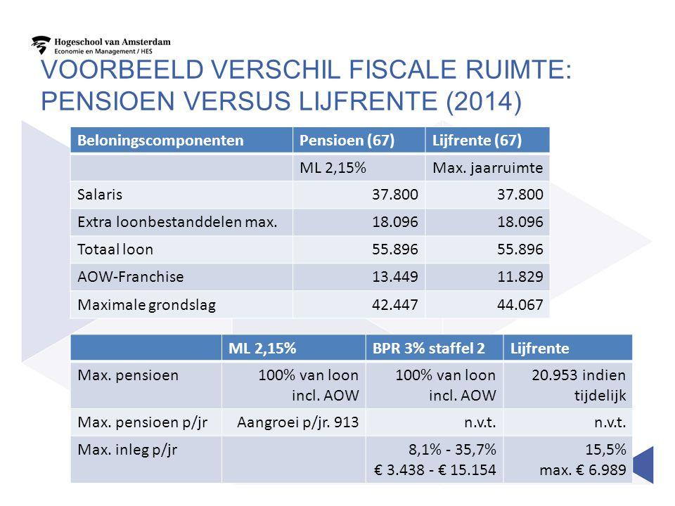 VOORBEELD VERSCHIL FISCALE RUIMTE: PENSIOEN VERSUS LIJFRENTE (2014) BeloningscomponentenPensioen (67)Lijfrente (67) ML 2,15%Max. jaarruimte Salaris37.