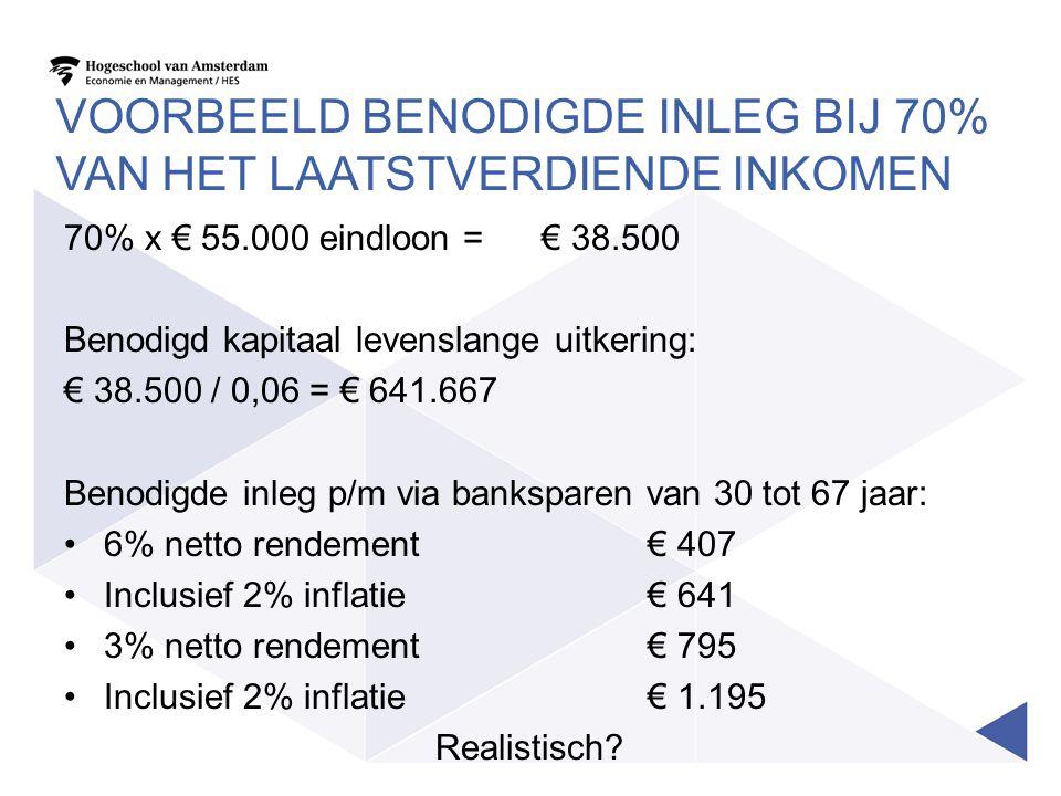VOORBEELD BENODIGDE INLEG BIJ 70% VAN HET LAATSTVERDIENDE INKOMEN 70% x € 55.000 eindloon =€ 38.500 Benodigd kapitaal levenslange uitkering: € 38.500