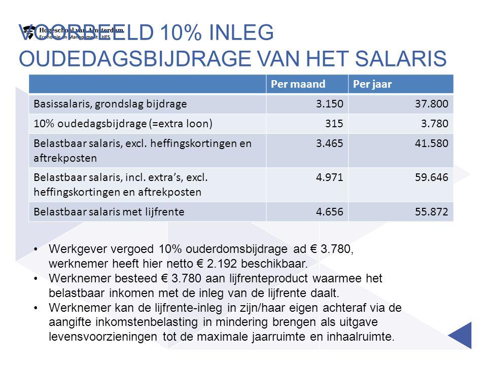 VOORBEELD 10% INLEG OUDEDAGSBIJDRAGE VAN HET SALARIS Per maandPer jaar Basissalaris, grondslag bijdrage3.15037.800 10% oudedagsbijdrage (=extra loon)3