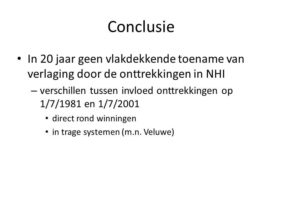 Conclusie In 20 jaar geen vlakdekkende toename van verlaging door de onttrekkingen in NHI – verschillen tussen invloed onttrekkingen op 1/7/1981 en 1/7/2001 direct rond winningen in trage systemen (m.n.