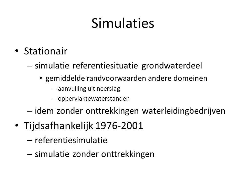 Simulaties Stationair – simulatie referentiesituatie grondwaterdeel gemiddelde randvoorwaarden andere domeinen – aanvulling uit neerslag – oppervlaktewaterstanden – idem zonder onttrekkingen waterleidingbedrijven Tijdsafhankelijk 1976-2001 – referentiesimulatie – simulatie zonder onttrekkingen