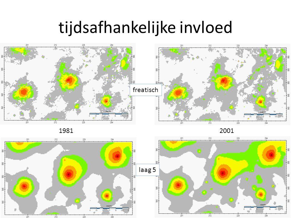 tijdsafhankelijke invloed 19812001 freatisch laag 5
