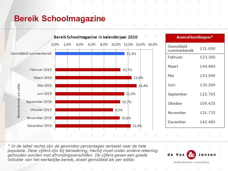 Bereik Schoolmagazine * In de tabel rechts zijn de gevonden percentages vertaald naar de hele populatie.