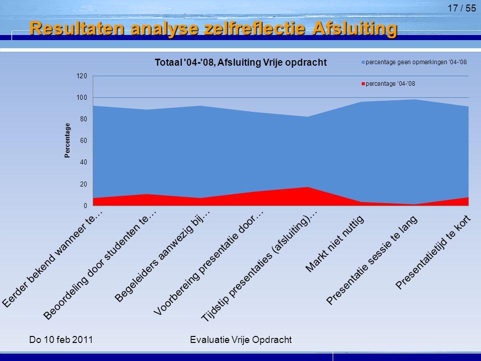 Resultaten analyse zelfreflectie Afsluiting 17 / 55 Do 10 feb 2011Evaluatie Vrije Opdracht