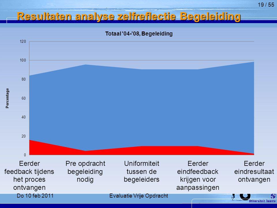 Resultaten analyse zelfreflectie Begeleiding 19 / 55 Do 10 feb 2011Evaluatie Vrije Opdracht