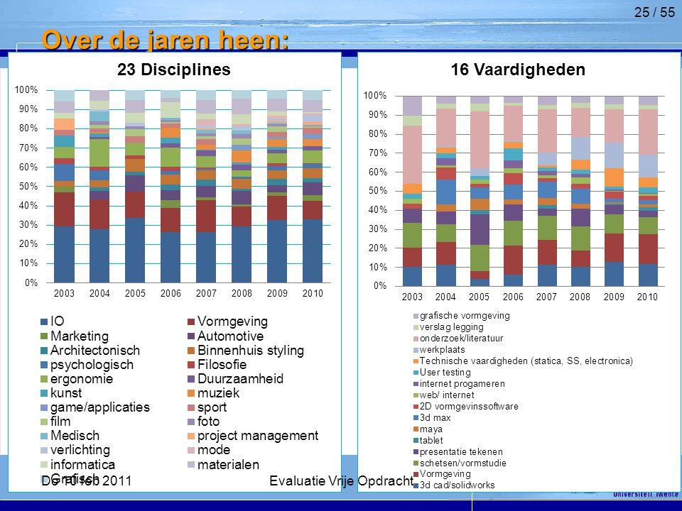 Over de jaren heen: 25 / 55 Do 10 feb 2011Evaluatie Vrije Opdracht