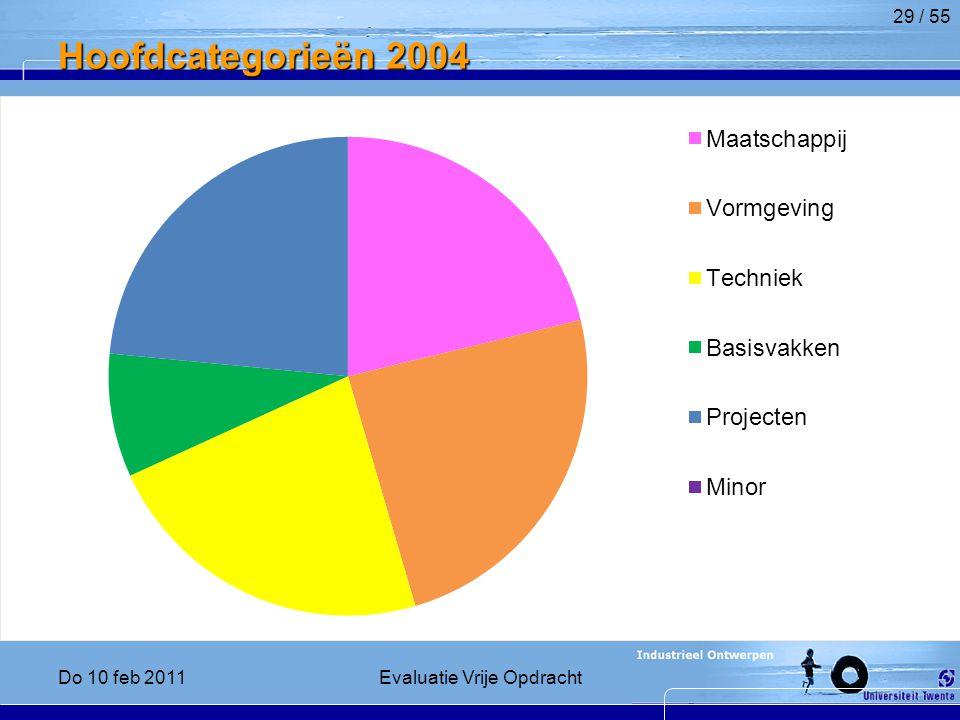 Hoofdcategorieën 2004 29 / 55 Do 10 feb 2011Evaluatie Vrije Opdracht