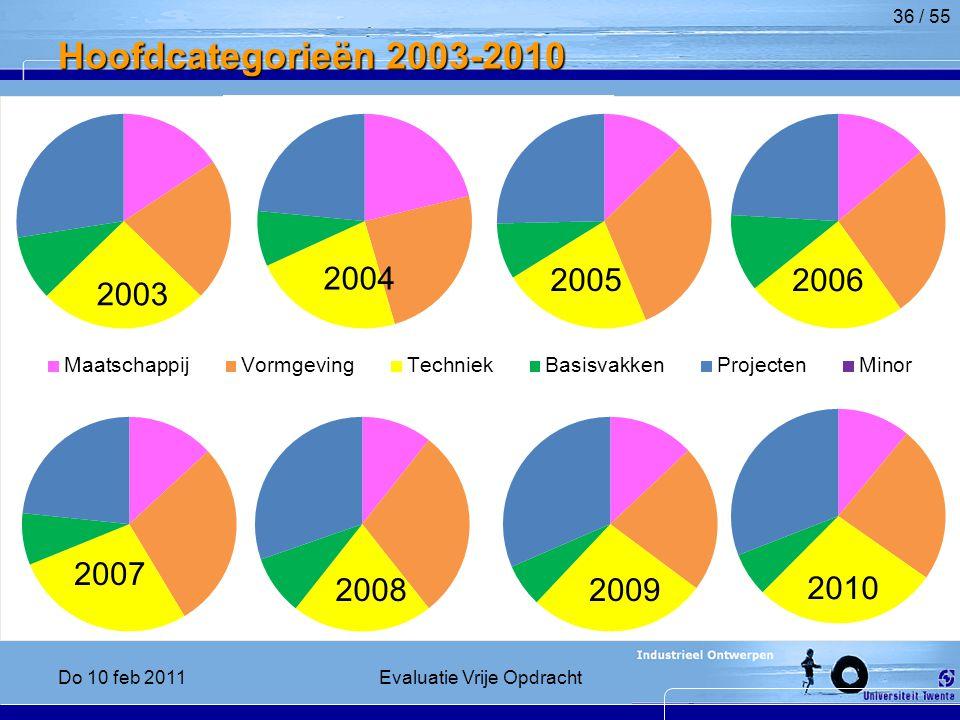 Hoofdcategorieën 2003-2010 36 / 55 2004 2005 2003 2006 2007 20082009 2010 Do 10 feb 2011Evaluatie Vrije Opdracht
