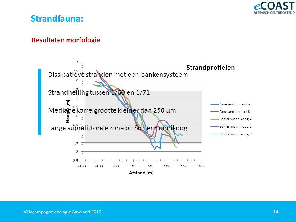 14Veldcampagne ecologie Ameland 2010 Strandfauna: Resultaten morfologie Dissipatieve stranden met een bankensysteem Strandhelling tussen 1/60 en 1/71 Mediane korrelgrootte kleiner dan 250 µm Lange supralittorale zone bij Schiermonnikoog