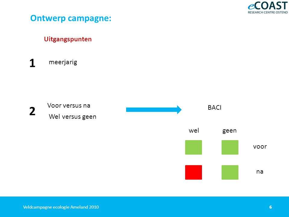 6Veldcampagne ecologie Ameland 2010 Ontwerp campagne: Uitgangspunten meerjarig Voor versus na BACI Wel versus geen voor na welgeen 1 2
