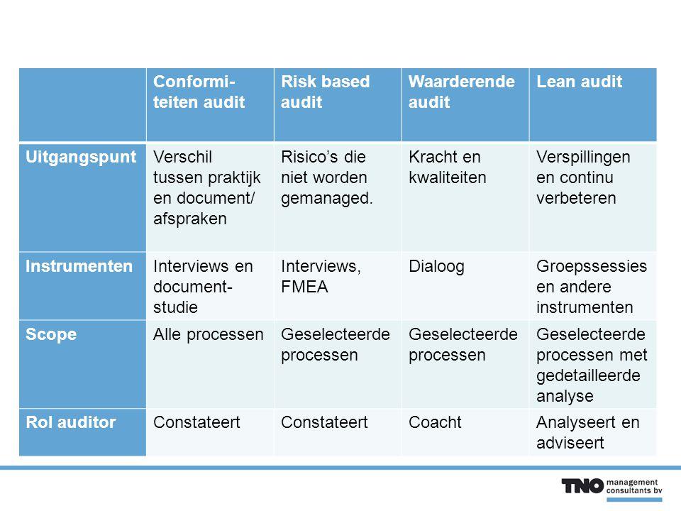Conformi- teiten audit Risk based audit Waarderende audit Lean audit UitgangspuntVerschil tussen praktijk en document/ afspraken Risico's die niet worden gemanaged.