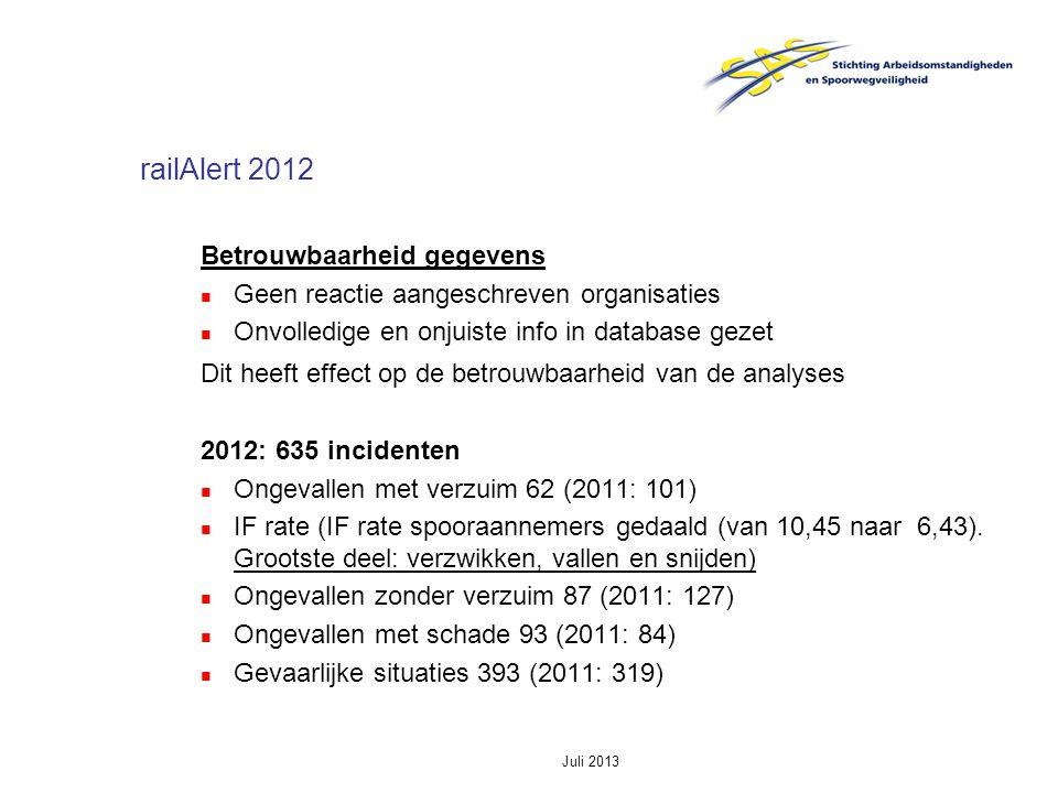 Juli 2013 railAlert 2012 Procedures Omgevingsfactoren Communicatie Organisatie Training en Opleiding