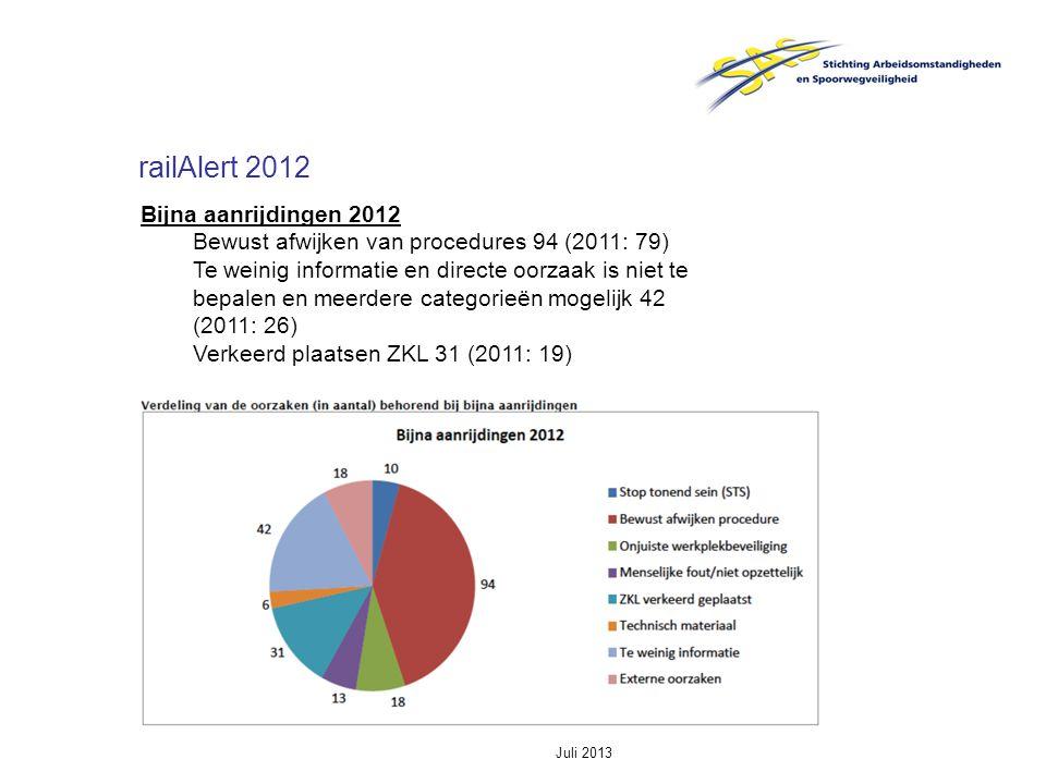 Juli 2013 railAlert 2012 Bijna aanrijdingen 2012 Bewust afwijken van procedures 94 (2011: 79) Te weinig informatie en directe oorzaak is niet te bepalen en meerdere categorieën mogelijk 42 (2011: 26) Verkeerd plaatsen ZKL 31 (2011: 19)