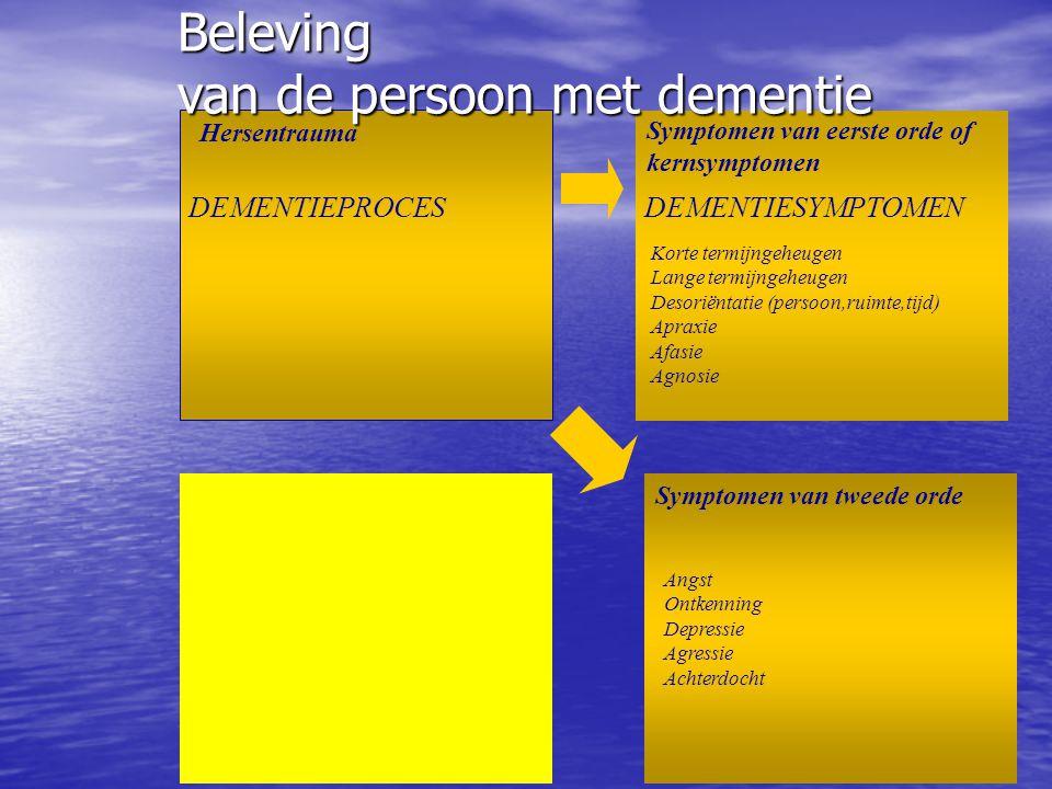Hersentrauma Symptomen van eerste orde of kernsymptomen Symptomen van tweede orde Korte termijngeheugen Lange termijngeheugen Desoriëntatie Apraxie Afasie Agnosie Angst Ontkenning Depressie Agressie Achterdocht DEMENTIESYMPTOMENDEMENTIEPROCES VERLIESSYMPTOMEN Beleving van de dementerende persoon Psychotrauma VERLIESVERWERKING BELEVING
