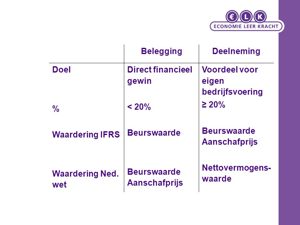 BeleggingDeelneming Doel % Waardering IFRS Waardering Ned. wet Direct financieel gewin < 20% Beurswaarde Beurswaarde Aanschafprijs Voordeel voor eigen