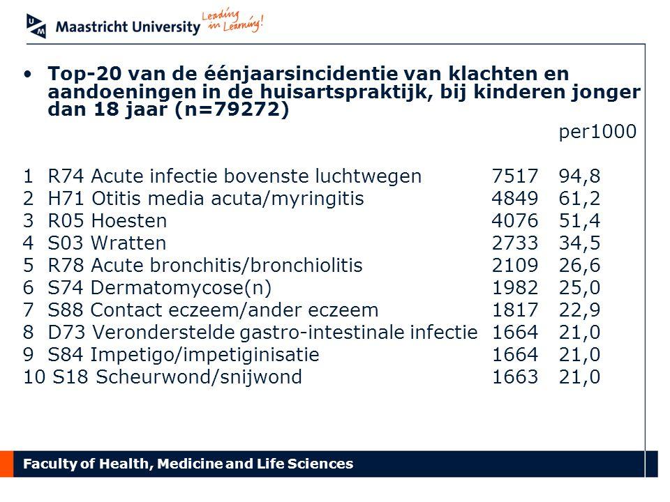 Faculty of Health, Medicine and Life Sciences Top-20 van de éénjaarsincidentie van klachten en aandoeningen in de huisartspraktijk, bij kinderen jonge