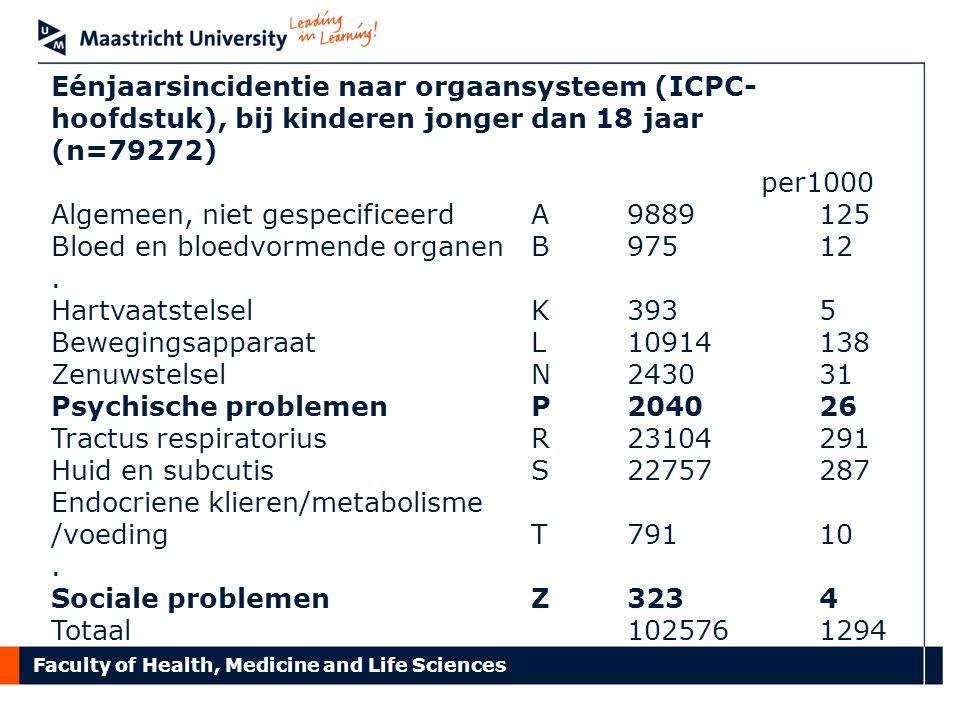 Faculty of Health, Medicine and Life Sciences Eénjaarsincidentie naar orgaansysteem (ICPC- hoofdstuk), bij kinderen jonger dan 18 jaar (n=79272) per10