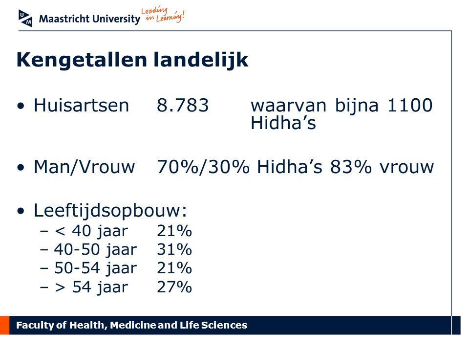 Faculty of Health, Medicine and Life Sciences Kengetallen landelijk Huisartsen 8.783waarvan bijna 1100 Hidha's Man/Vrouw70%/30% Hidha's 83% vrouw Leef