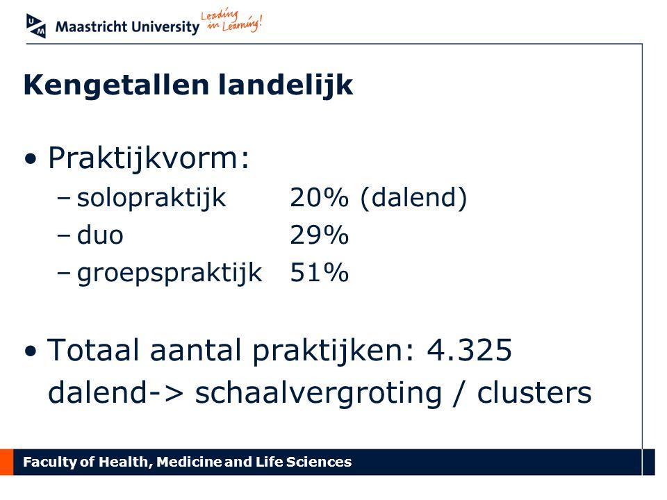 Faculty of Health, Medicine and Life Sciences Kengetallen landelijk Praktijkvorm: –solopraktijk 20% (dalend) –duo 29% –groepspraktijk 51% Totaal aanta