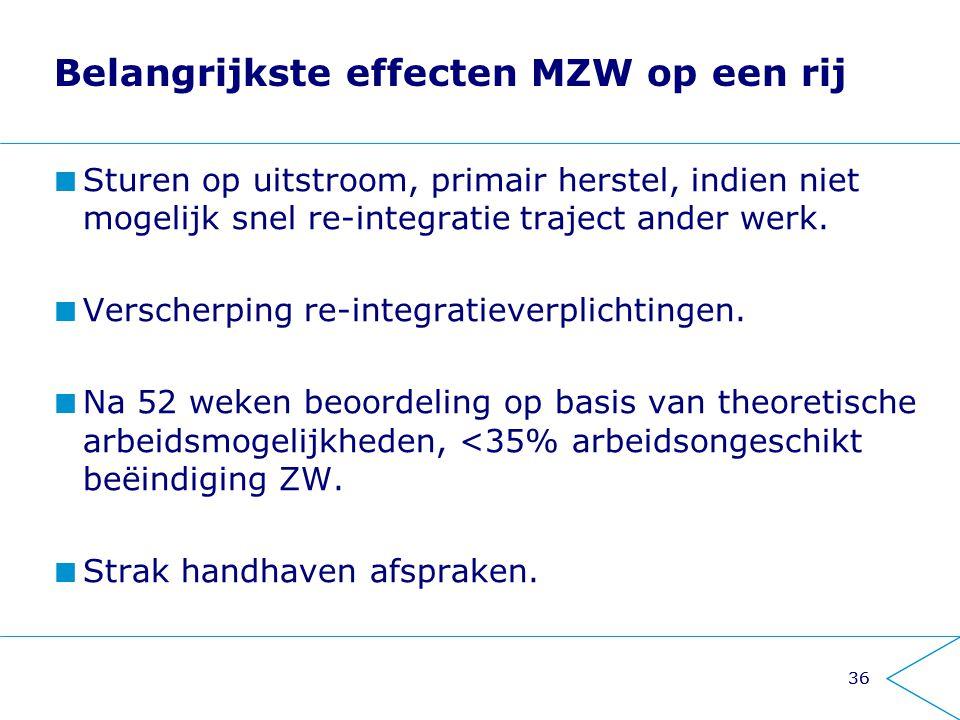 36 Belangrijkste effecten MZW op een rij Sturen op uitstroom, primair herstel, indien niet mogelijk snel re-integratie traject ander werk. Verscherpin
