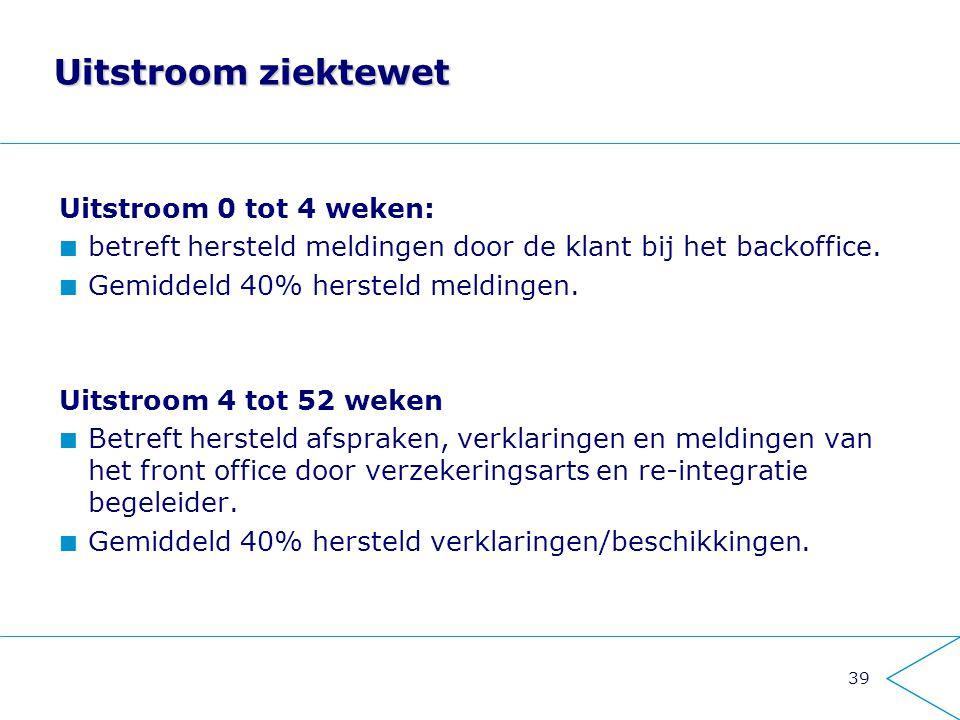 39 Uitstroom ziektewet Uitstroom 0 tot 4 weken: betreft hersteld meldingen door de klant bij het backoffice. Gemiddeld 40% hersteld meldingen. Uitstro