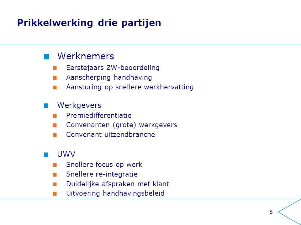 88 Werknemers Eerstejaars ZW-beoordeling Aanscherping handhaving Aansturing op snellere werkhervatting Werkgevers Premiedifferentiatie Convenanten (gr